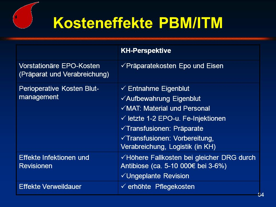 Kosteneffekte PBM/ITM