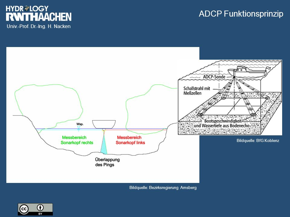 ADCP Funktionsprinzip