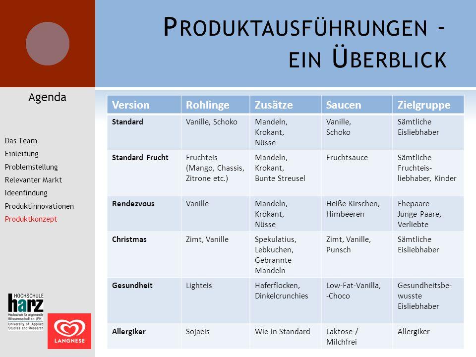 Produktausführungen - ein Überblick