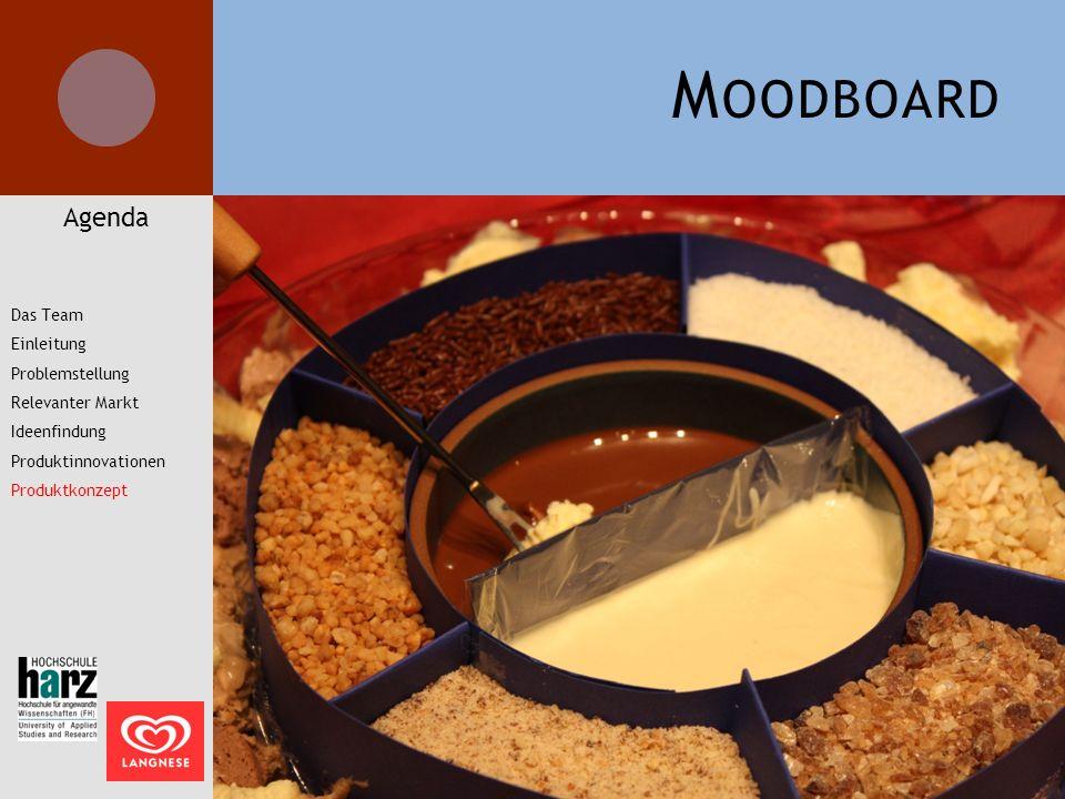 Moodboard Agenda Das Team Einleitung Problemstellung Relevanter Markt