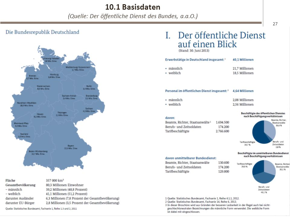 10.1 Basisdaten (Quelle: Der öffentliche Dienst des Bundes, a.a.O.)