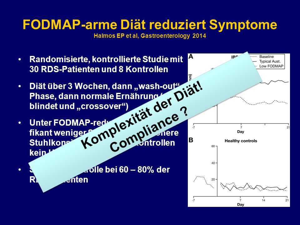 FODMAP-arme Diät reduziert Symptome Halmos EP et al, Gastroenterology 2014