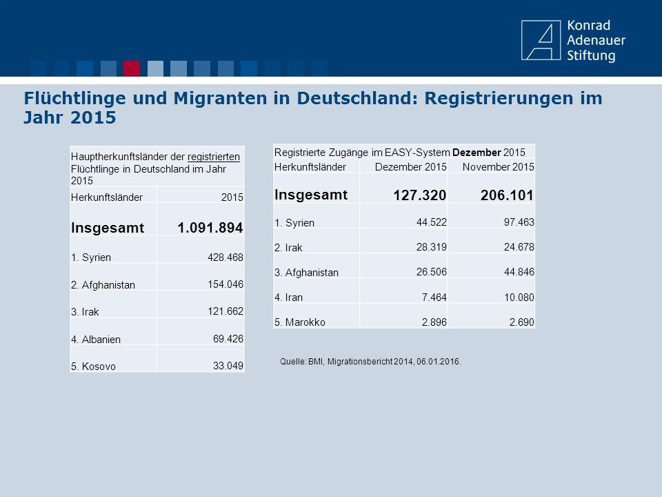 Flüchtlinge und Migranten in Deutschland: Registrierungen im Jahr 2015
