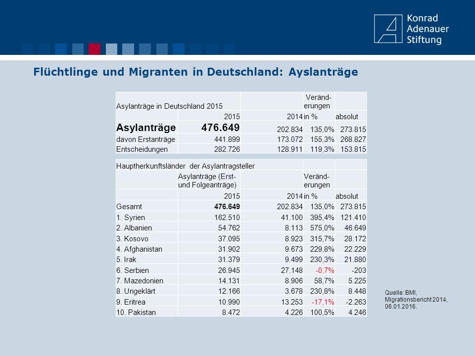 Flüchtlinge und Migranten in Deutschland: Ayslanträge Asylanträge