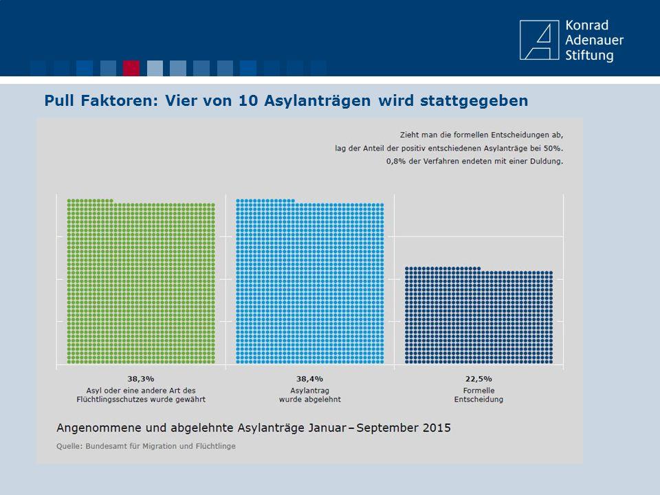 Pull Faktoren: Vier von 10 Asylanträgen wird stattgegeben