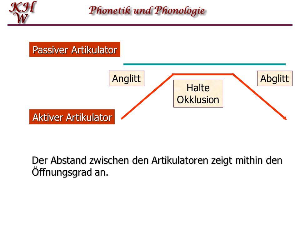Passiver Artikulator Anglitt. Abglitt. Halte. Okklusion. Aktiver Artikulator.