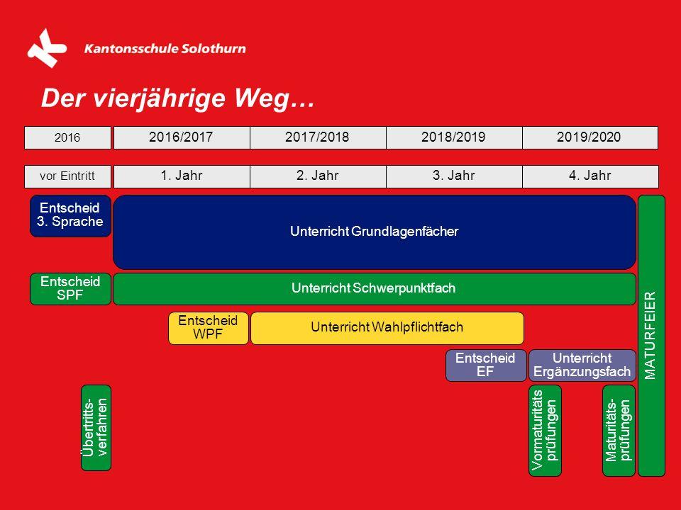 Der vierjährige Weg… 2016/2017 2017/2018 2018/2019 2019/2020 1. Jahr