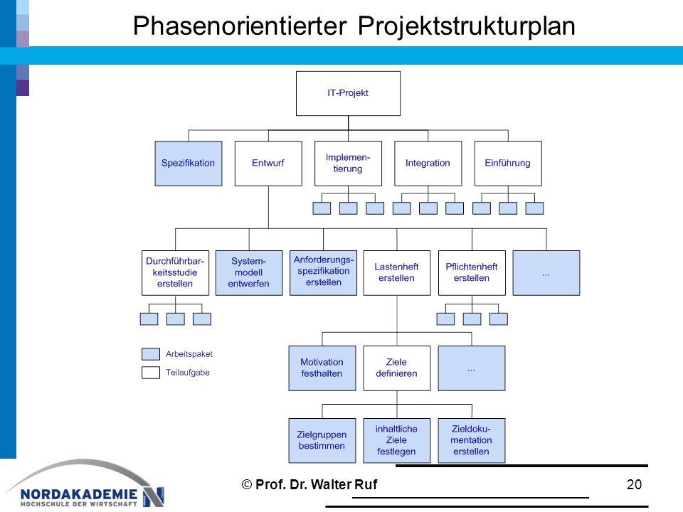 Phasenorientierter Projektstrukturplan