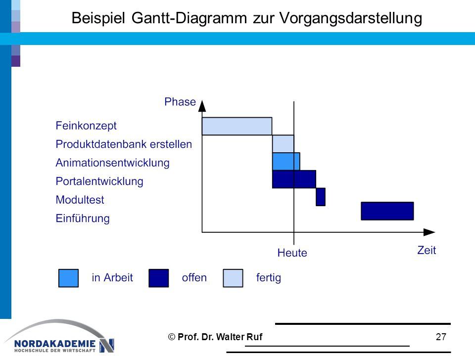 Beispiel Gantt-Diagramm zur Vorgangsdarstellung