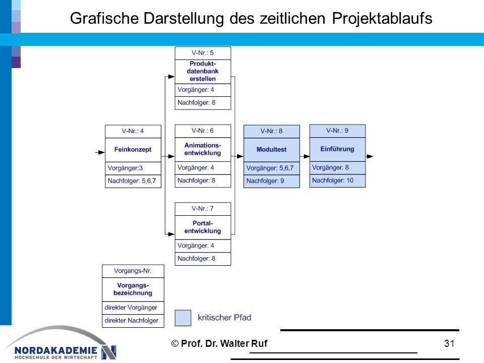 Grafische Darstellung des zeitlichen Projektablaufs