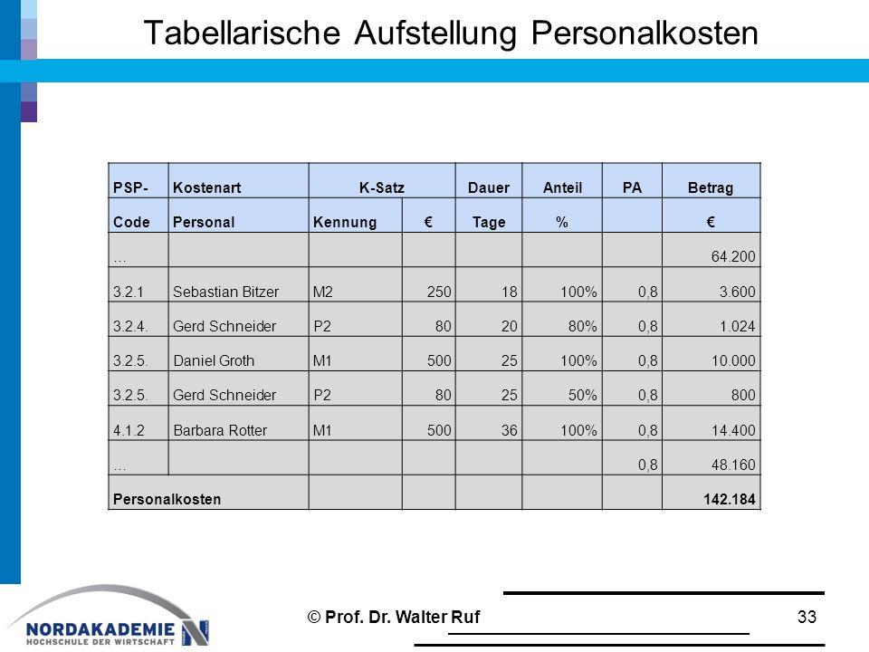 Tabellarische Aufstellung Personalkosten