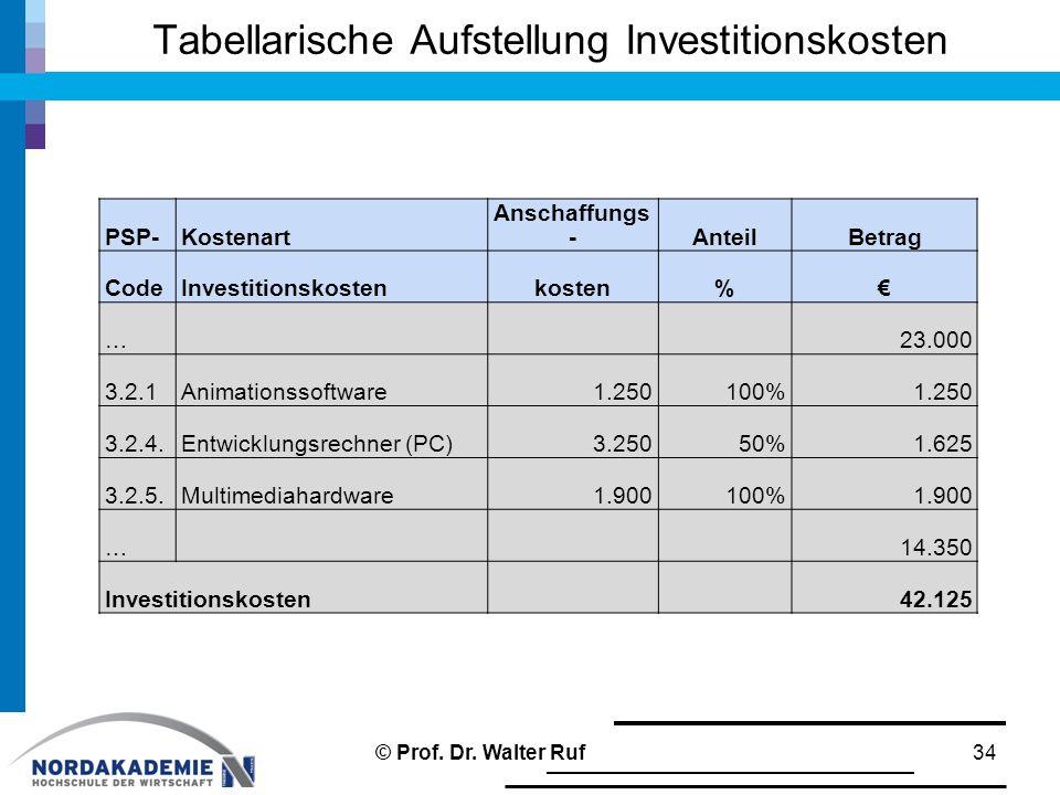 Tabellarische Aufstellung Investitionskosten