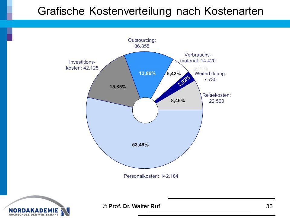 Grafische Kostenverteilung nach Kostenarten