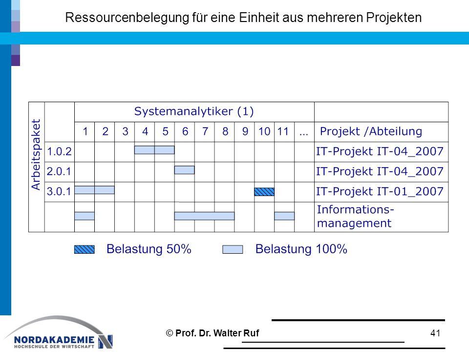 Ressourcenbelegung für eine Einheit aus mehreren Projekten