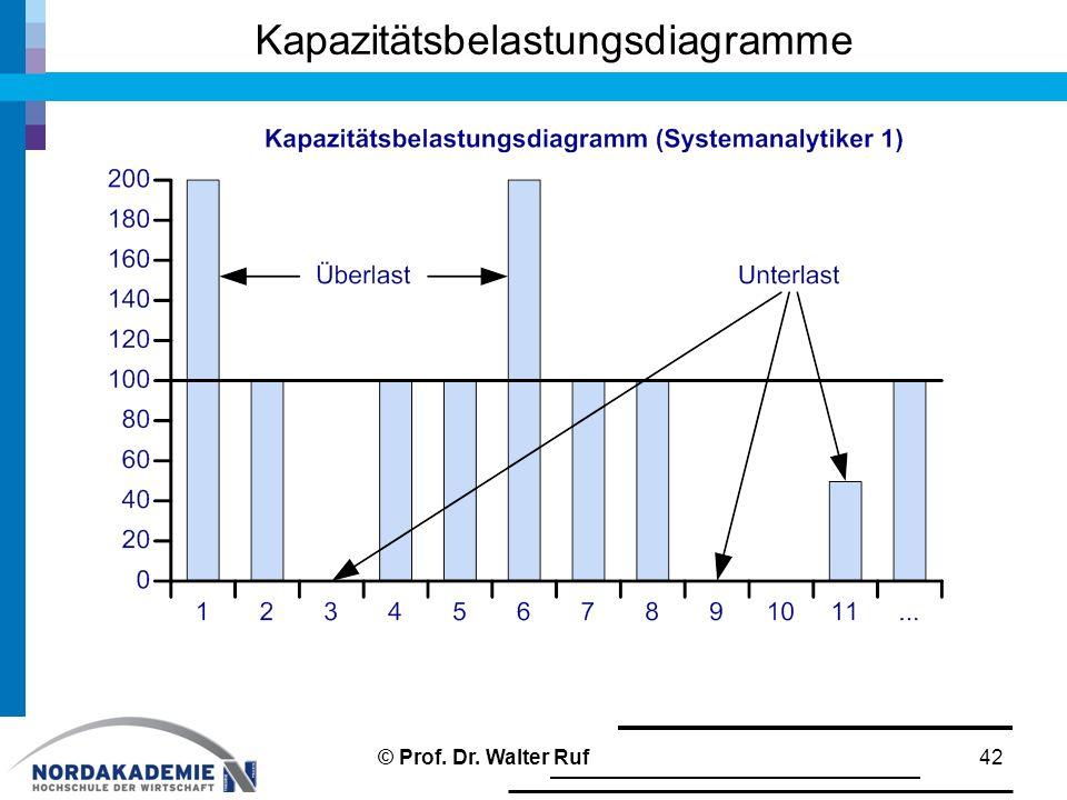 Kapazitätsbelastungsdiagramme