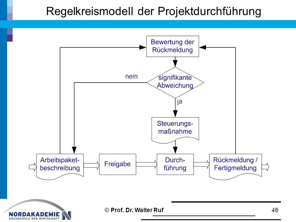 Regelkreismodell der Projektdurchführung