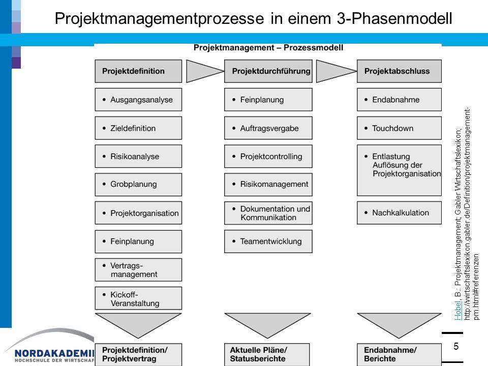 Projektmanagementprozesse in einem 3-Phasenmodell