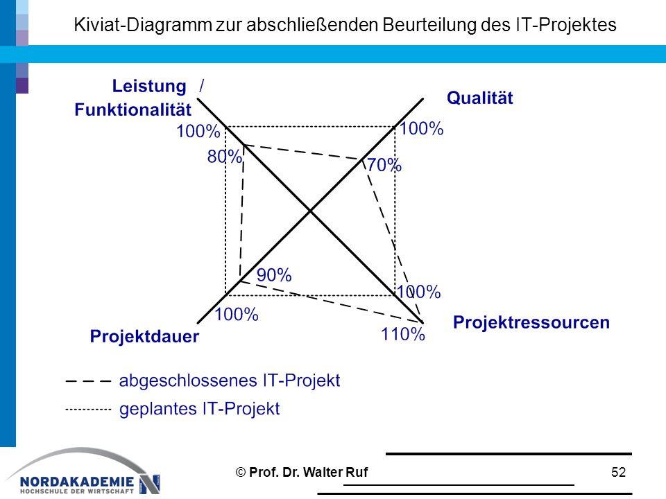 Kiviat-Diagramm zur abschließenden Beurteilung des IT-Projektes