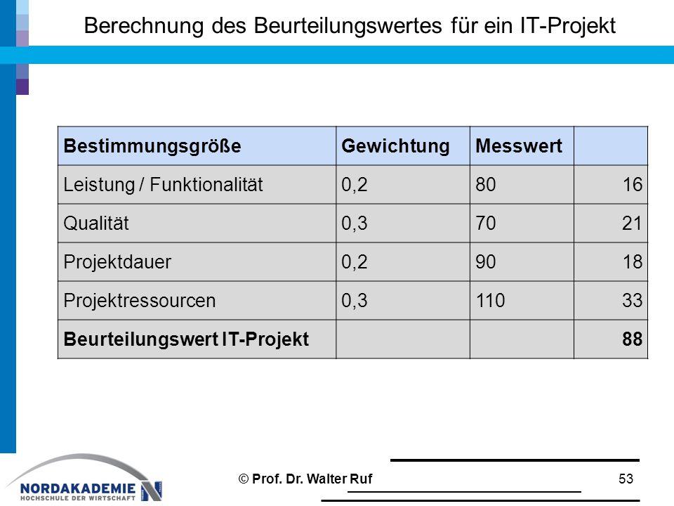 Berechnung des Beurteilungswertes für ein IT-Projekt