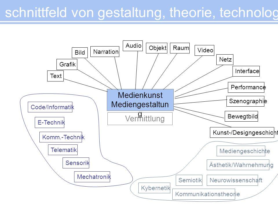 schnittfeld von gestaltung, theorie, technologie