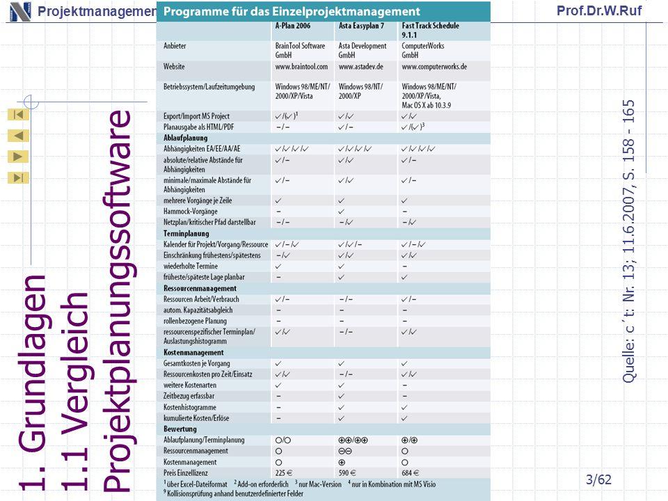 1. Grundlagen 1.1 Vergleich Projektplanungssoftware