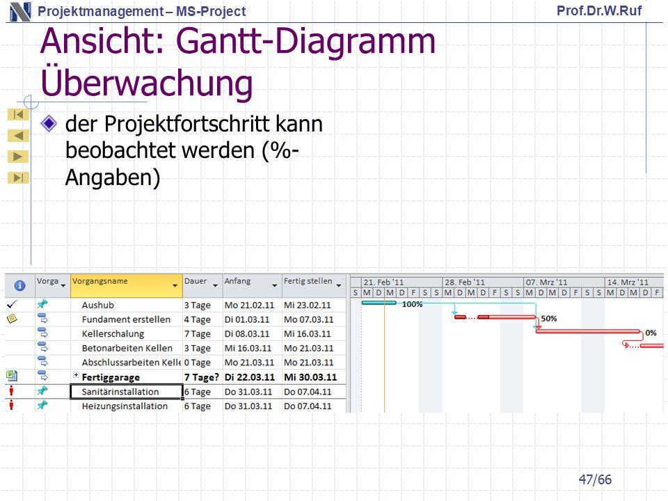 Ansicht: Gantt-Diagramm Überwachung