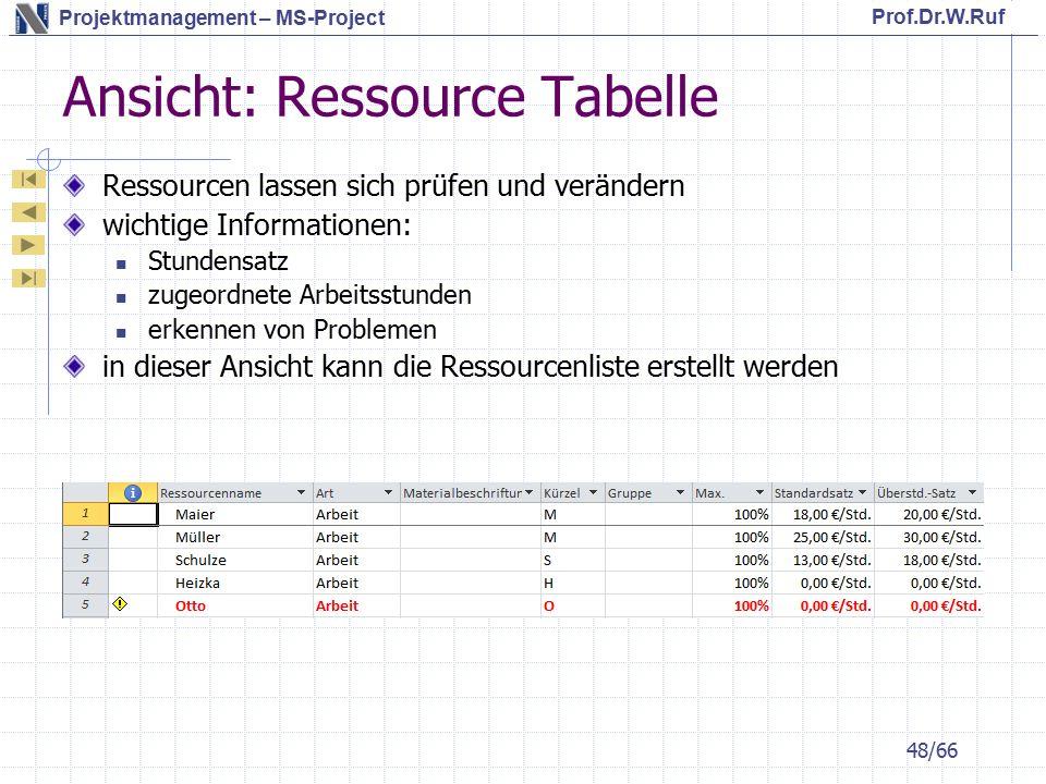 Ansicht: Ressource Tabelle