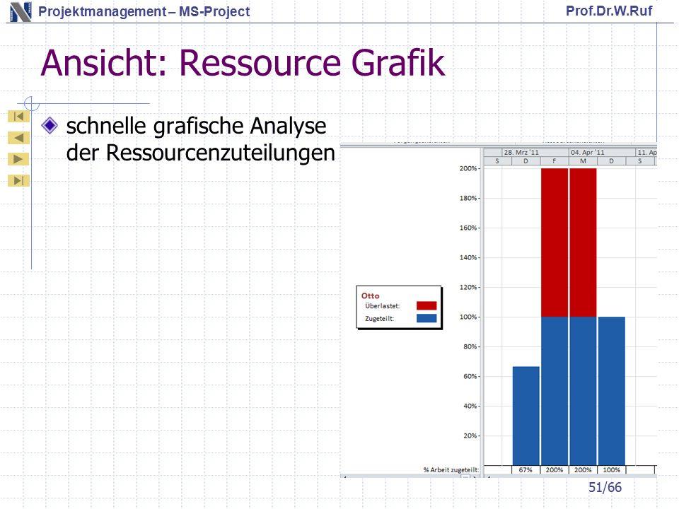 Ansicht: Ressource Grafik