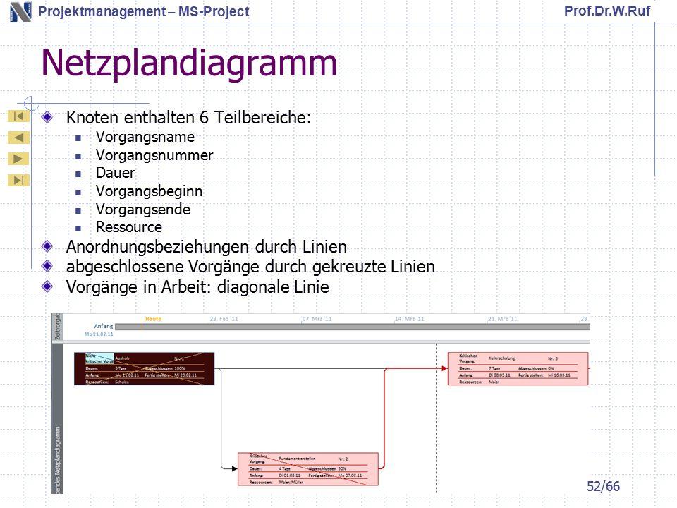 Netzplandiagramm Knoten enthalten 6 Teilbereiche: