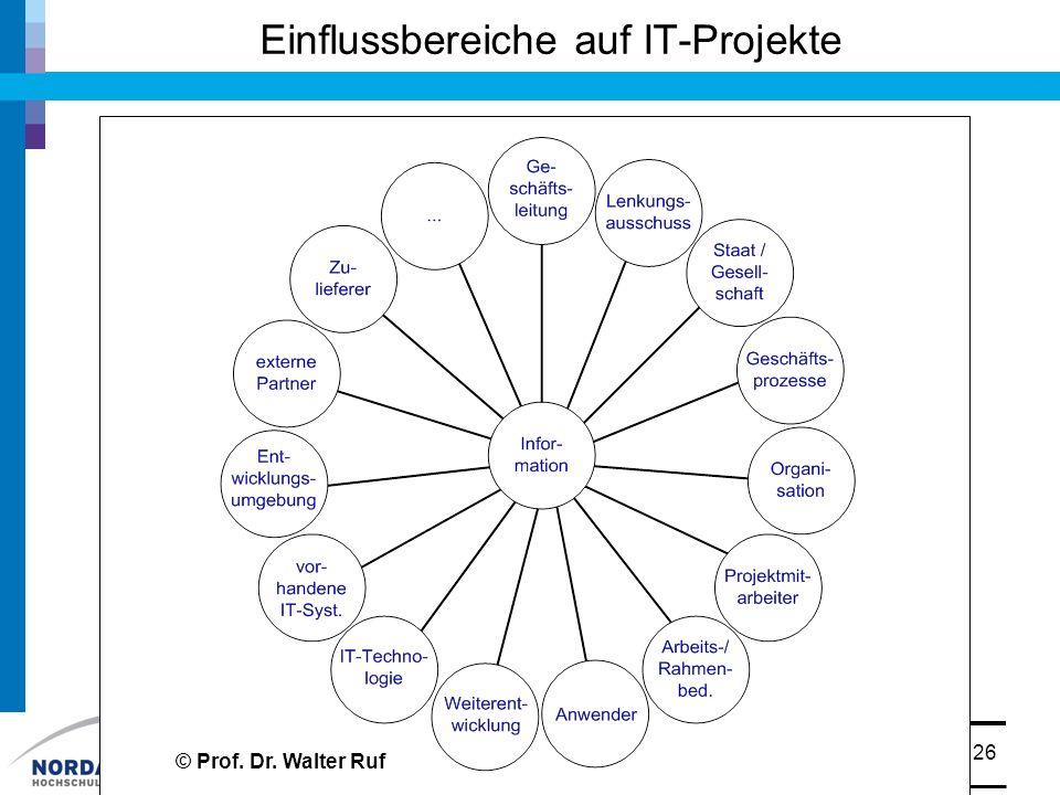 Einflussbereiche auf IT-Projekte
