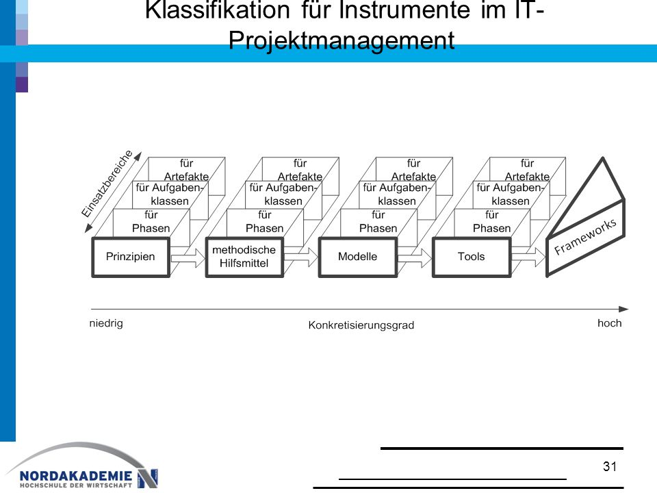 Klassifikation für Instrumente im IT-Projektmanagement