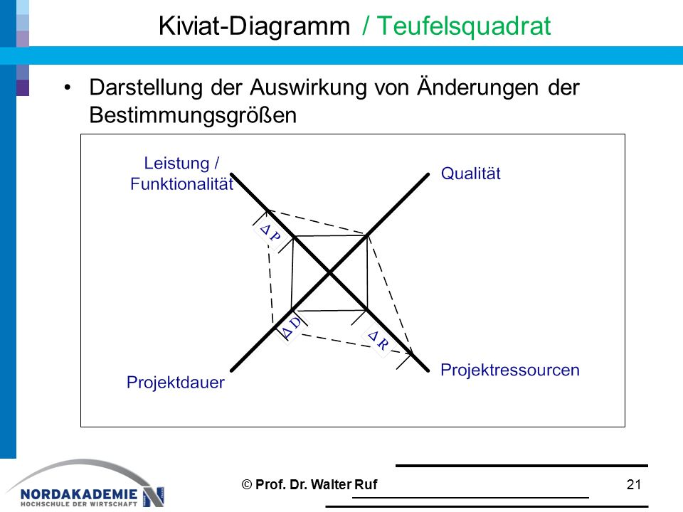Kiviat-Diagramm / Teufelsquadrat