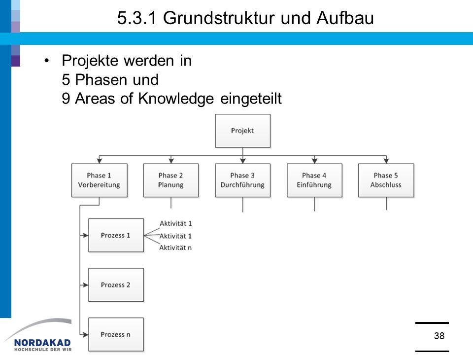 5.3.1 Grundstruktur und Aufbau