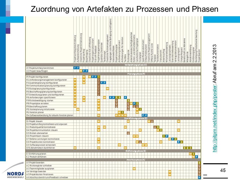 Zuordnung von Artefakten zu Prozessen und Phasen