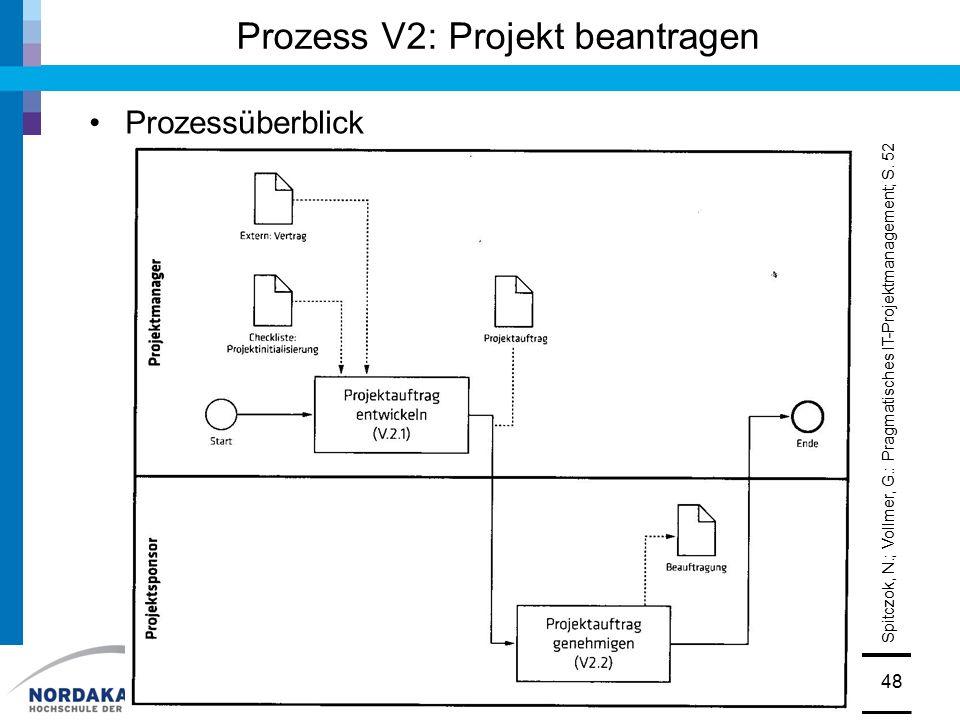 Prozess V2: Projekt beantragen