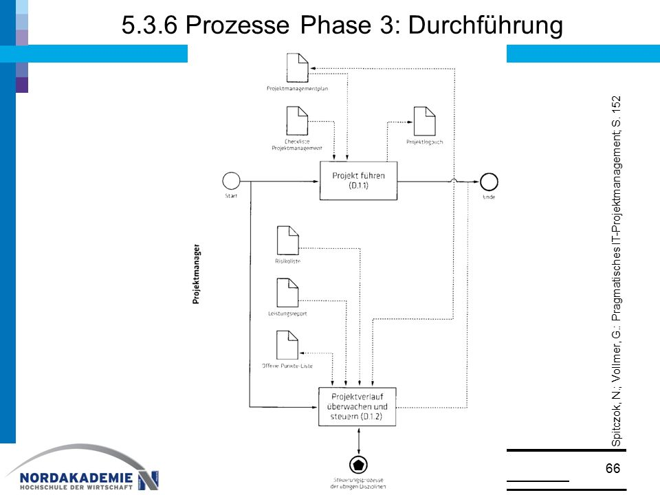 5.3.6 Prozesse Phase 3: Durchführung