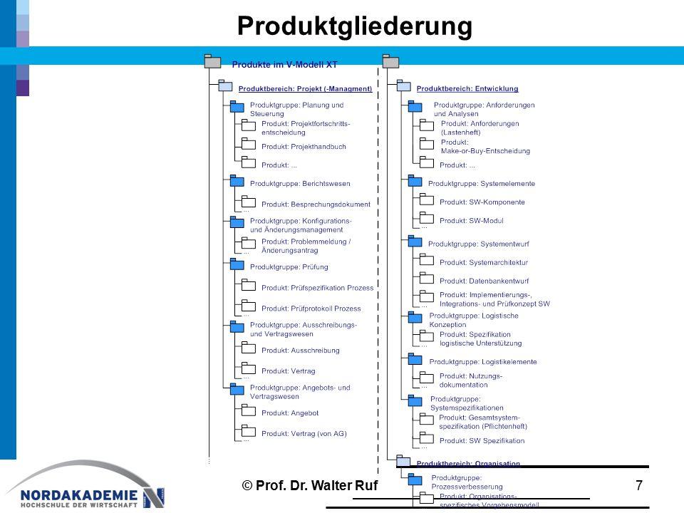 Produktgliederung © Prof. Dr. Walter Ruf