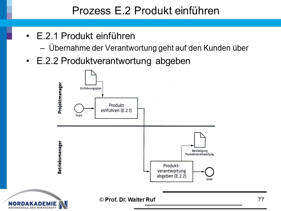 Prozess E.2 Produkt einführen