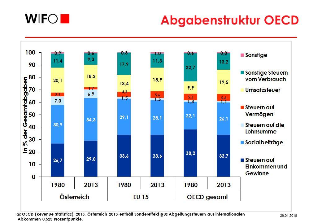 Abgabenstruktur EU Q: Eurostat (Taxation Trends), 2014; arithmetisches Mittel.