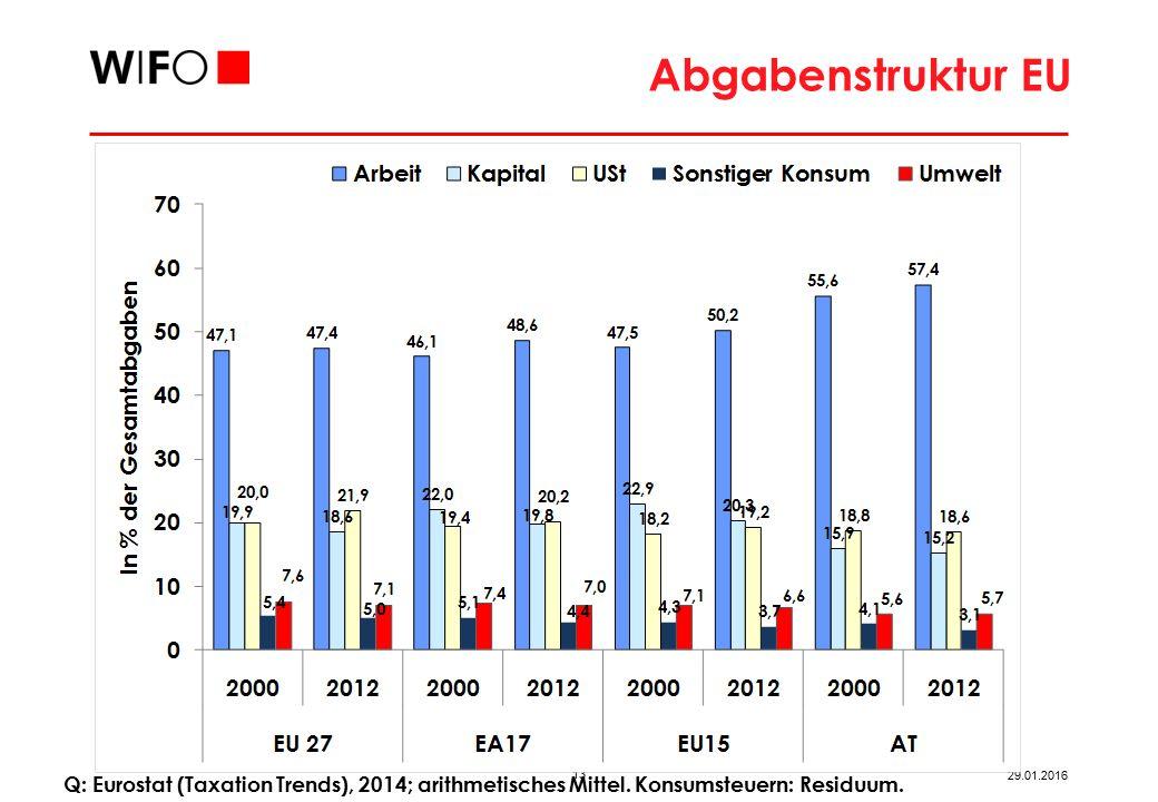 Umweltsteuern EU 2013 Q: Eurostat, 2015; arithmetisches Mittel.