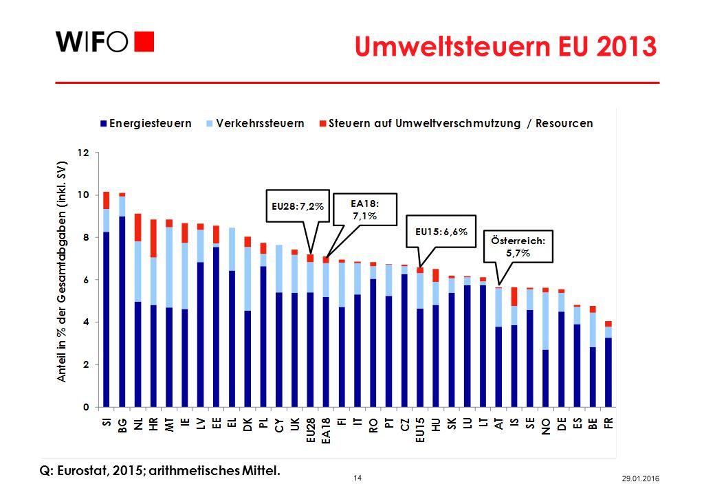 Umweltsteuern EU Q: Eurostat, 2015.