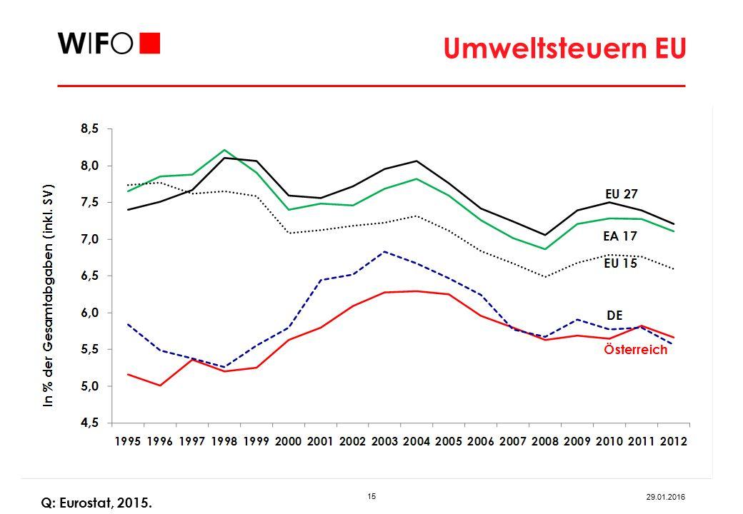 Vermögensbezogene Steuern OECD