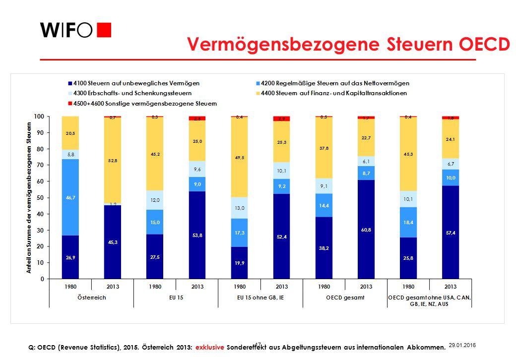 Unternehmenssteuersätze EU