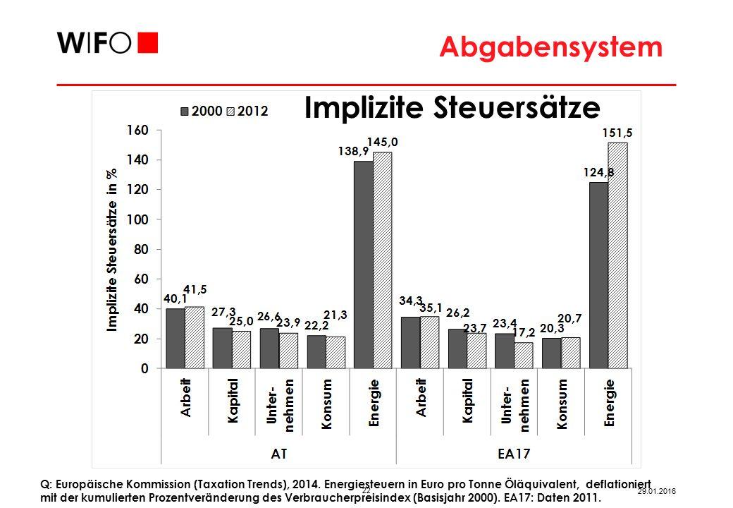 Abgabensystem Q: WIFO, 2010. Äquivalent entspricht gewichteten Pro-Kopf-Werten.