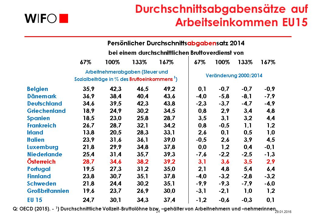 Durchschnittsabgabensätze auf Arbeitseinkommen EU15