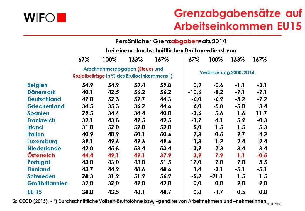 Grenzabgabensätze auf Arbeitseinkommen EU15