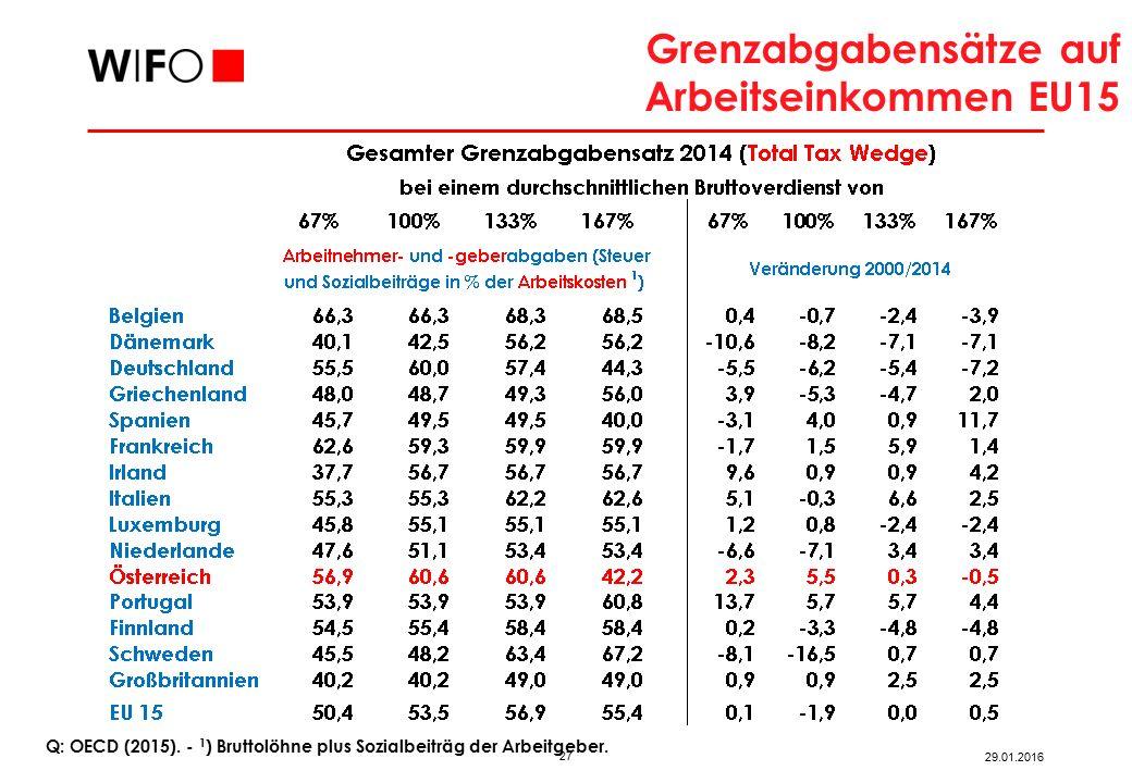 Abgabensystem Abgabenlast auf die Arbeit bleibt hoch – auch nach Steuerreform 2015/16.