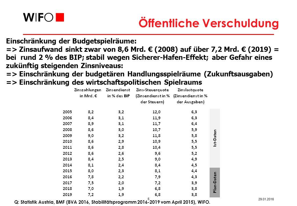 Zukunftsinvestitionen Österreich