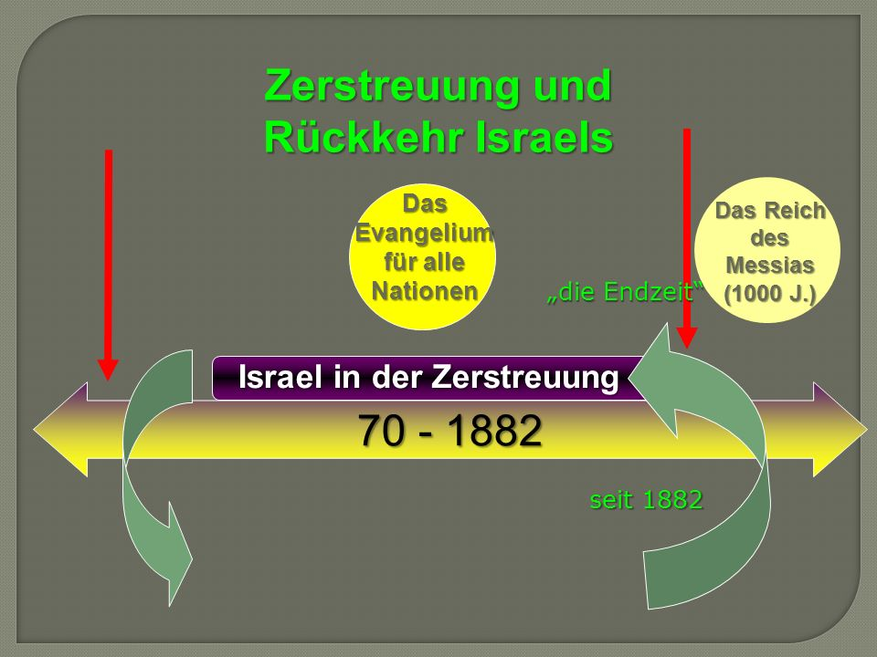 Zerstreuung und Rückkehr Israels