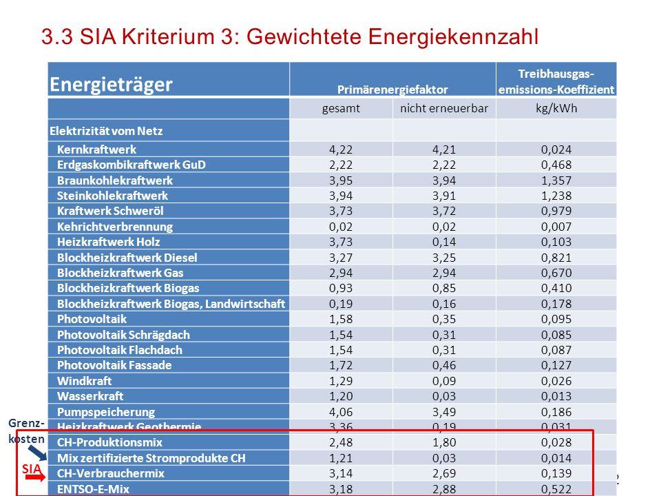 Treibhausgas- emissions-Koeffizient